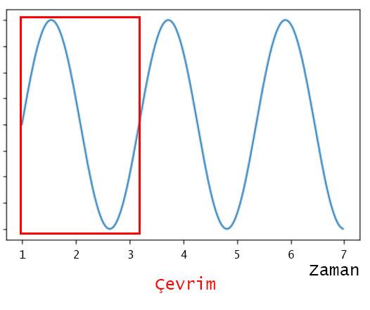 Sinyal Çevrimi